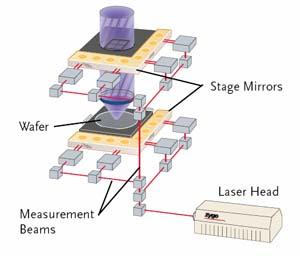 Zygo Laser